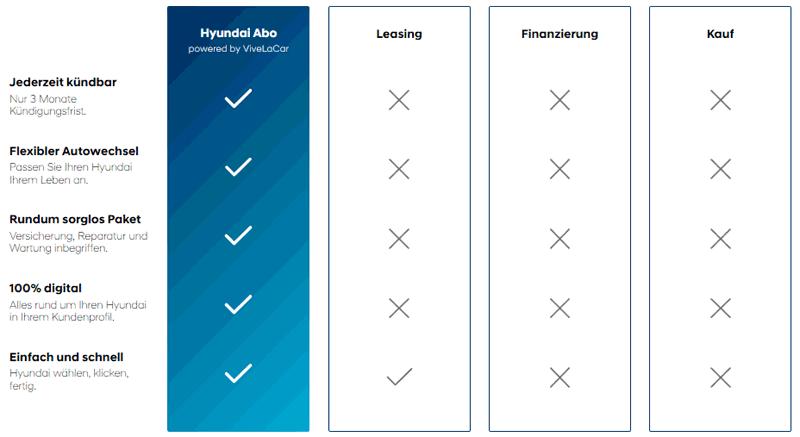Tabelle von Hyundai Abo mit Merkmalen des angebotenen Auto-Abo im Vergleich zu Leasing, Kauf und Finanzierung eines Autos