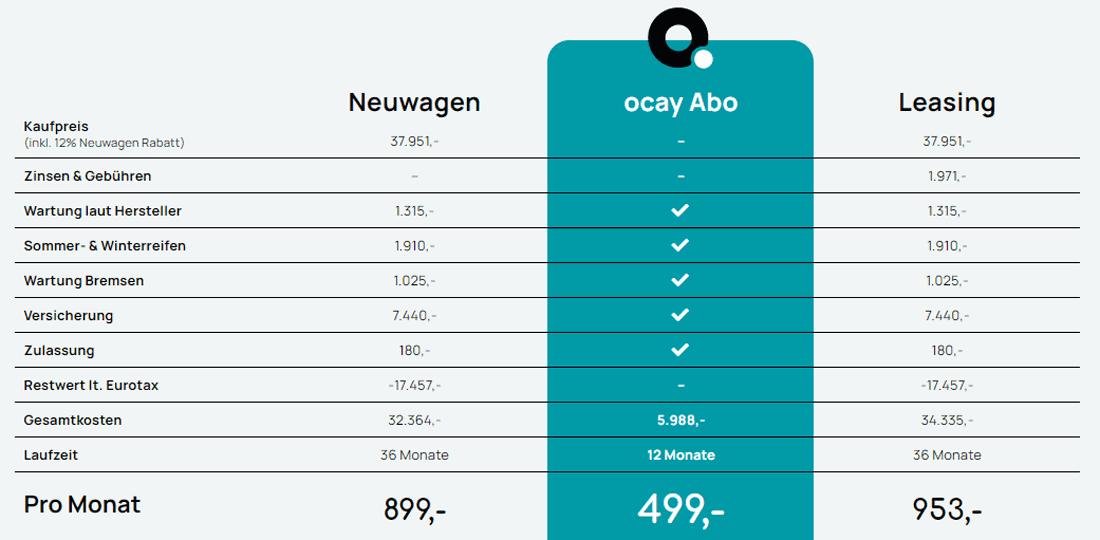 Tabellarische Grafik mit Preisvergleich vom Autoabo des Anbieters ocay mit Leasing und Neuwagenkauf